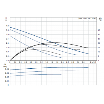 Насос циркуляционный GRUNDFUS UPC 25-40